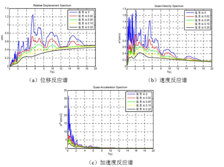 [分享]8度抗震设计资料下载图片