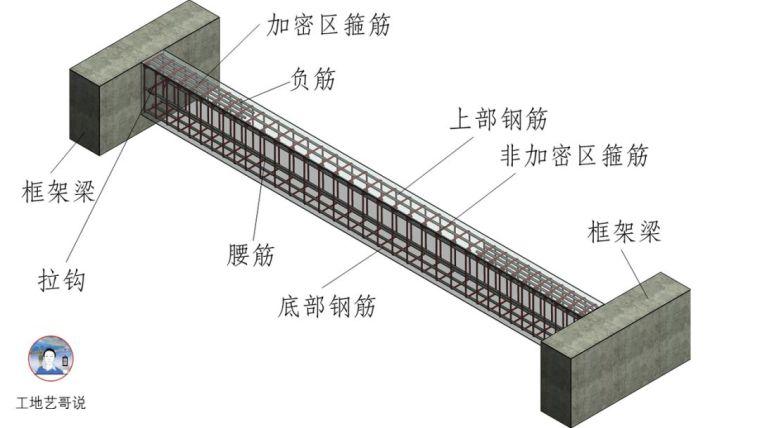 建议收藏!结构钢筋89种构件图解一文搞定_44