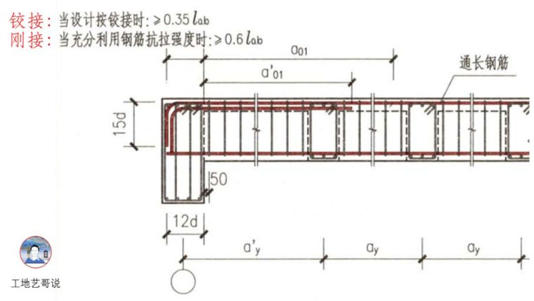 建议收藏!结构钢筋89种构件图解一文搞定_49