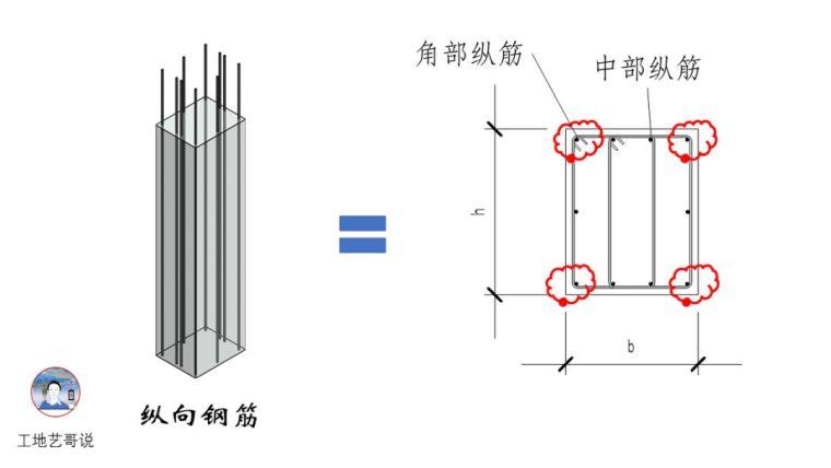 建议收藏!结构钢筋89种构件图解一文搞定_3