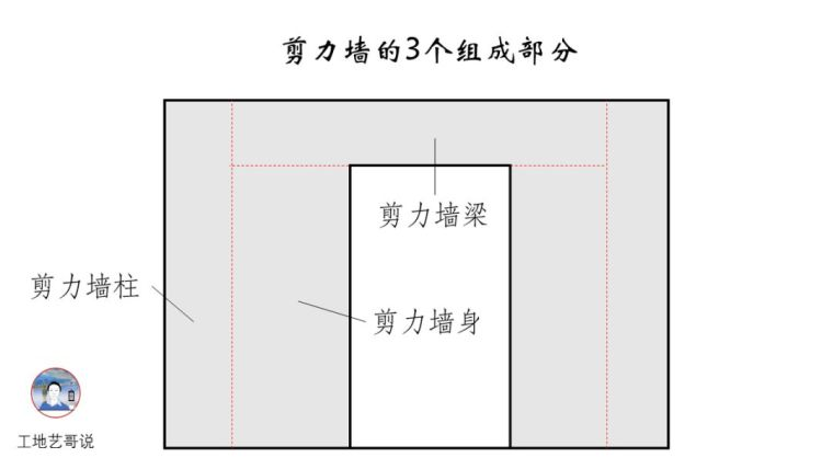 建议收藏!结构钢筋89种构件图解一文搞定_11