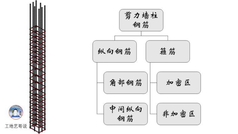 建议收藏!结构钢筋89种构件图解一文搞定_12