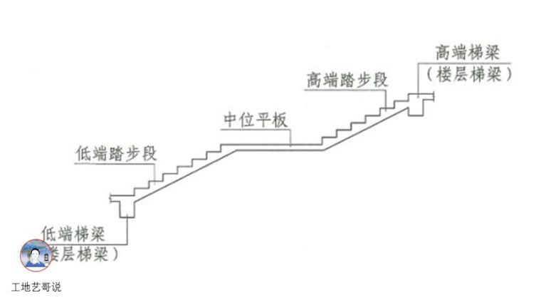 建议收藏!结构钢筋89种构件图解一文搞定_76