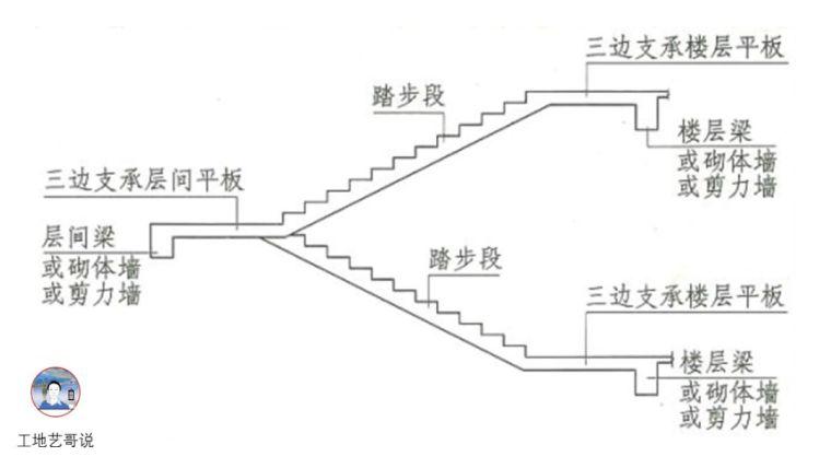 建议收藏!结构钢筋89种构件图解一文搞定_77