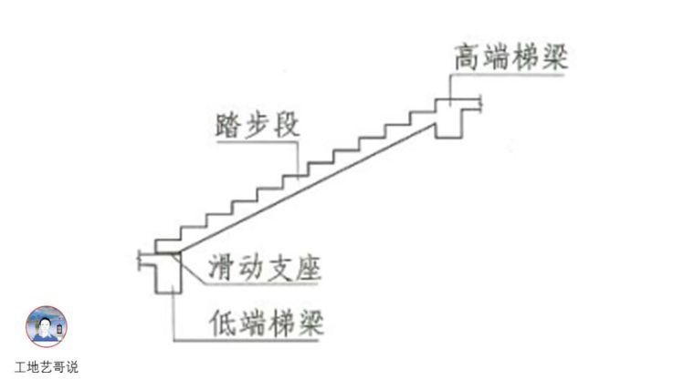建议收藏!结构钢筋89种构件图解一文搞定_79