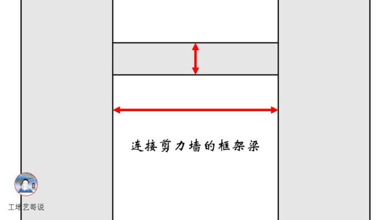 建议收藏!结构钢筋89种构件图解一文搞定_23