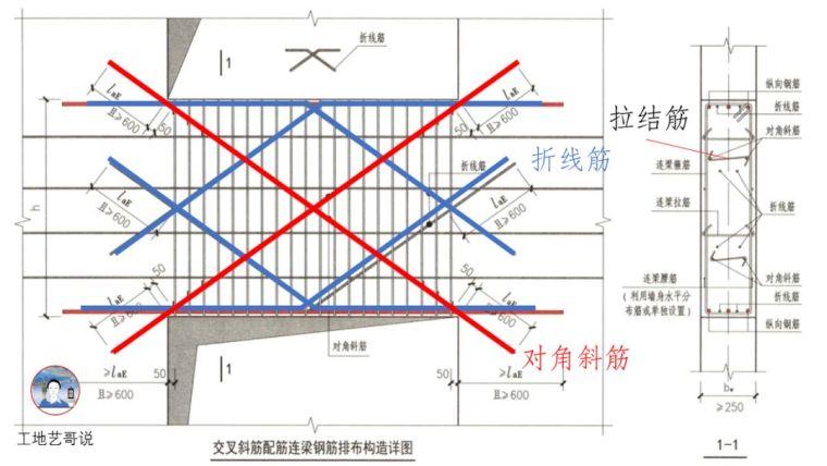 建议收藏!结构钢筋89种构件图解一文搞定_21