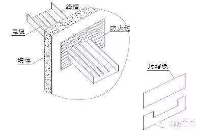 消防工程最全的施工方案流程细节,图文介绍_12
