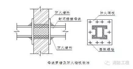 消防工程最全的施工方案流程细节,图文介绍_14
