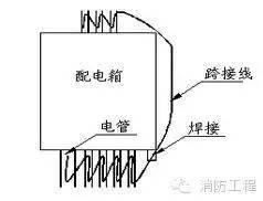 消防工程最全的施工方案流程细节,图文介绍_8