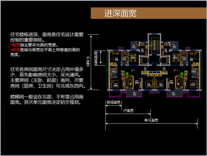 住宅户型精细化设计讲解(图文并茂)-进深面宽