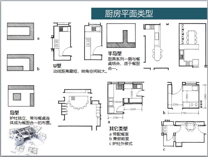 住宅户型精细化设计讲解(图文并茂)-厨房平面类型