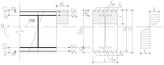 偏置型钢混凝土梁正截面承载力计算方法探究