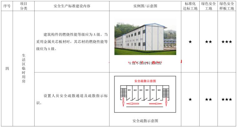 [北京]施工现场安全生产标准化管理图集2019