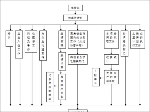 物业公司工作流程图全套(20个)
