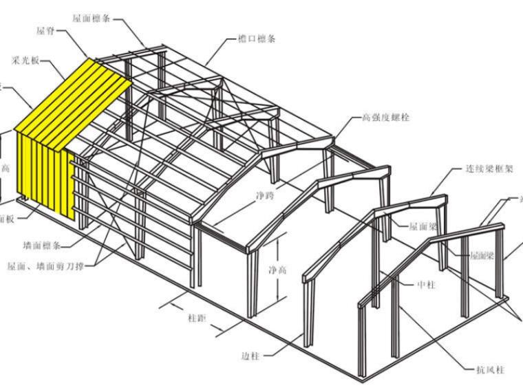 32套精品门式刚架结构施工图,一网打尽!