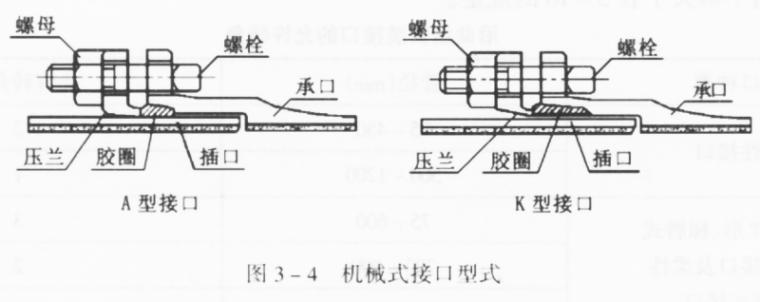 铸铁给水管道施工技术交底