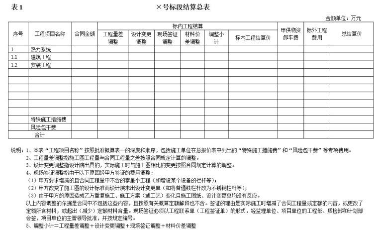 工程物资结算资料下载-基建工程结算书格式样例
