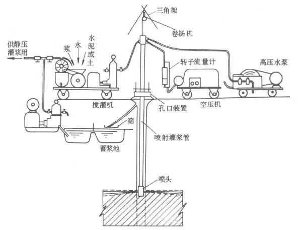 水工建筑物防渗加固施工技术简要介绍_5