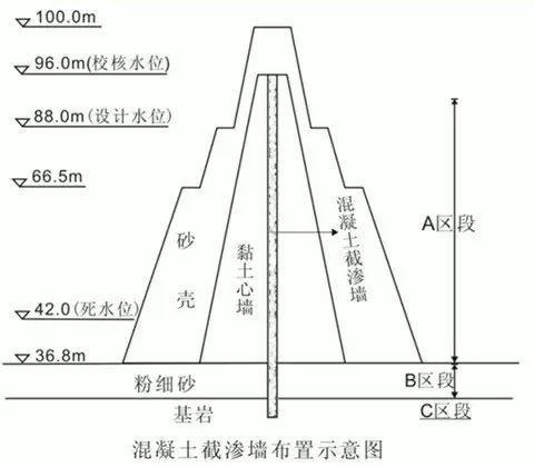 水工建筑物防渗加固施工技术简要介绍_6