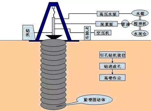 水工建筑物防渗加固施工技术简要介绍_2