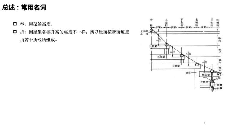 中式项目部品部件设计及构造案例解析_209p