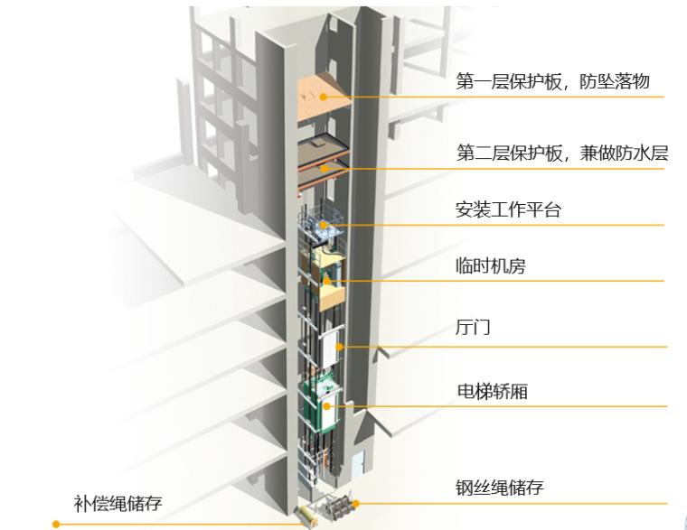 超高层大厦跃层电梯施工技术讲义PPT(56页)
