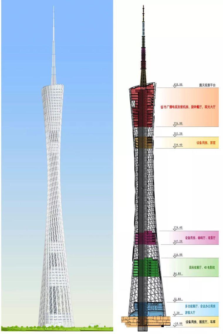 获奖作品18 广州塔 中国建筑学会创作大奖_7