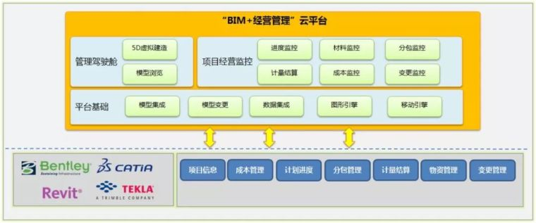 BIM+经营管理系统实践应用_7