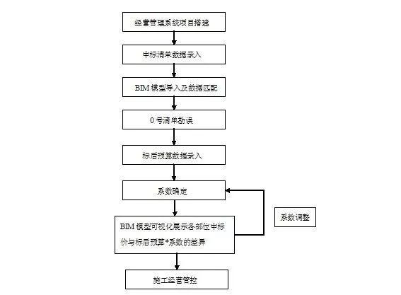 BIM+经营管理系统实践应用_20