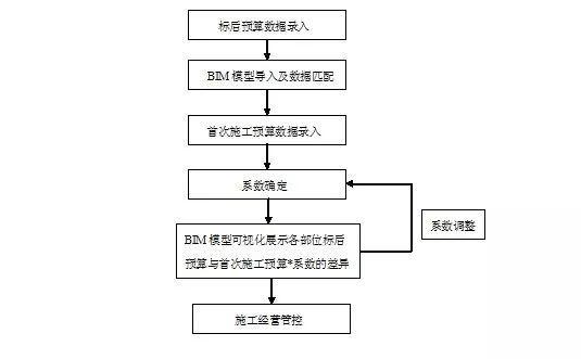 BIM+经营管理系统实践应用_21