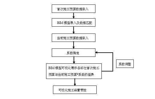 BIM+经营管理系统实践应用_22