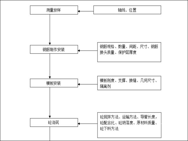 监理的质量控制流程图(共22个)