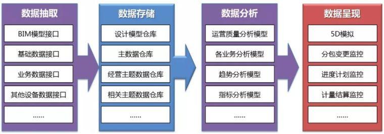 BIM+经营管理系统实践应用_6