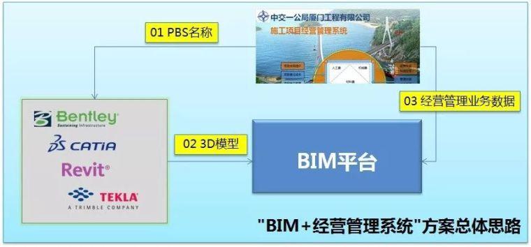 BIM+经营管理系统实践应用_5
