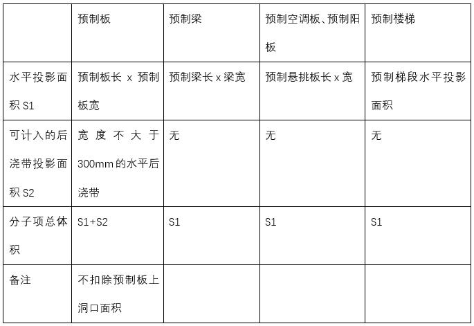 PKPM-PC装配率计算结果靠谱不?_10