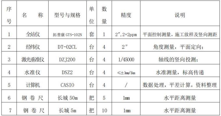 超高层商业综合体施工测量方案2018-测量仪器及用具表