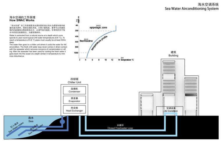 海水空调系统