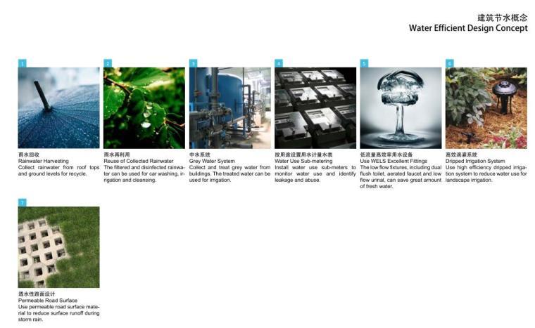 建筑节水概念