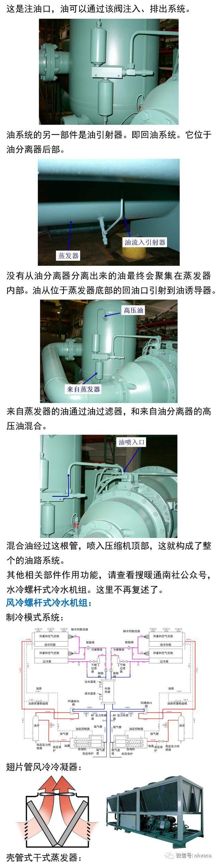 简要了解螺杆式冷(热)水机组_2