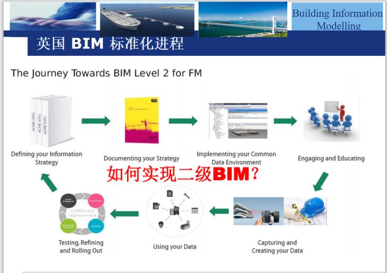英国 BIM 标准化进程