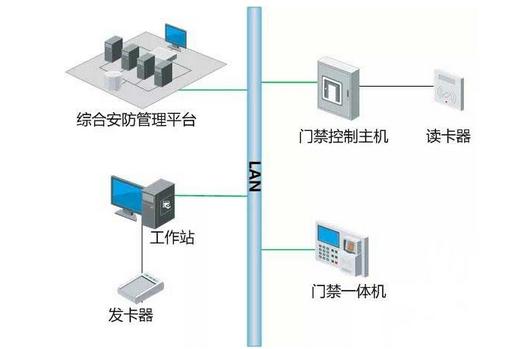 门禁系统如何与消防、视频、智能楼宇联动