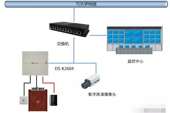 门禁系统如何与消防、视频、智能楼宇联动_2
