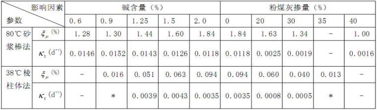碱骨料反应膨胀预测模型研究