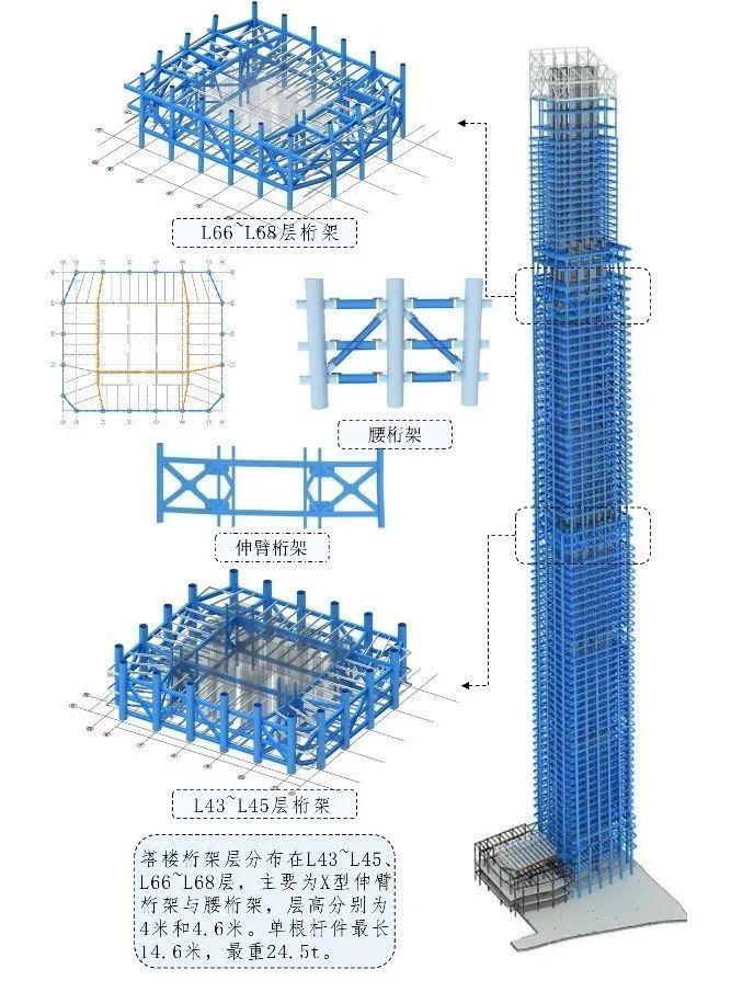 二层钢结构酒店施工图资料下载-400m以上超高层钢结构桁架层综合施工技术