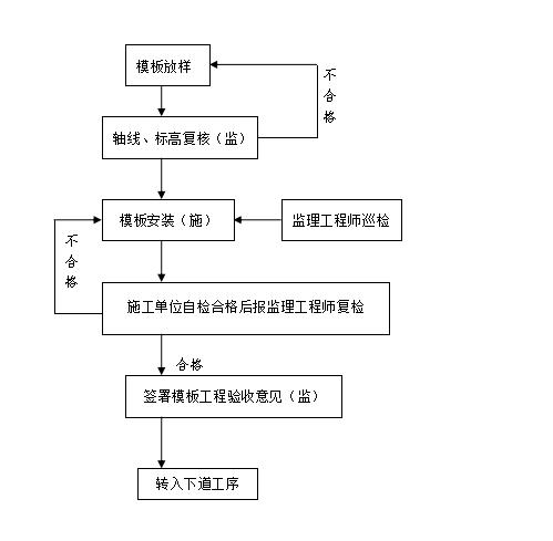 施 工 质 量 控 制 系 统 图