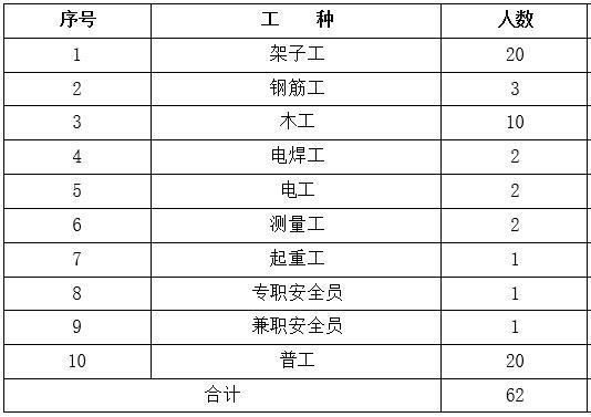 主要劳动力配置计划表