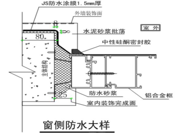 污水处理厂目视化资料下载-污水处理厂提标改造工程门窗工程施工方案