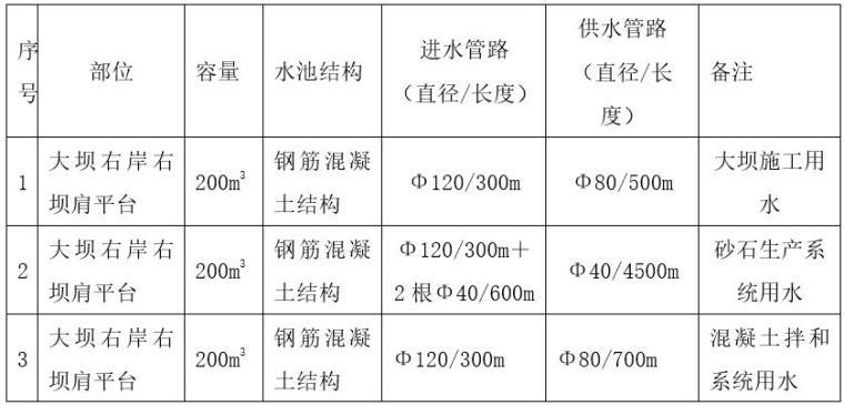 生产用水特征一览表