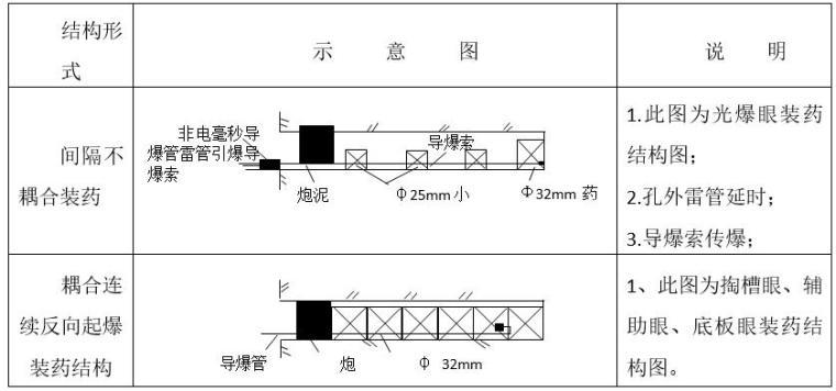 装药结构图